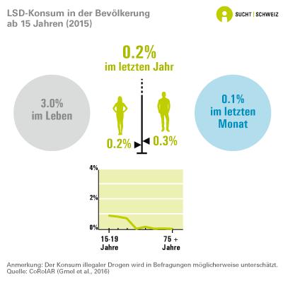 LSD-Konsum in der Bevölkerung ab 15 Jahren