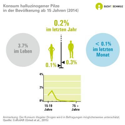 Konsum halluzinogener Pilze in der Bevölkerung ab 15 Jahren