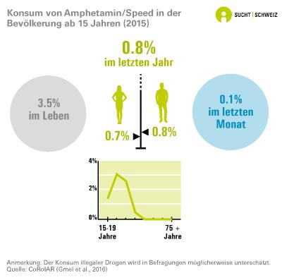 Konsum von Speed bzw. Amphetamin  in der Bevölkerung ab 15 Jahren