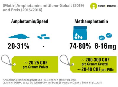 Meth-Amphetamin: Mittlerer Gehalt und Preis
