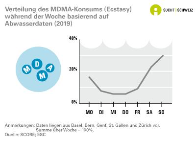 Verteilung des MDMA-Konsums währen der Woche basierend auf Abwasserdaten