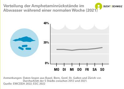 Répartition de la consommation d'amphétamine durant la semaine selon les relevés dans les eaux usées