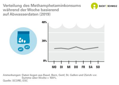 Verteilung des Methamphetaminkonsums während der Woche basierend