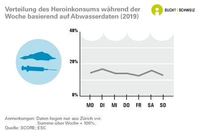 Verteilung des Heroinkonsums während der Woche basierend auf Abwasserdaten