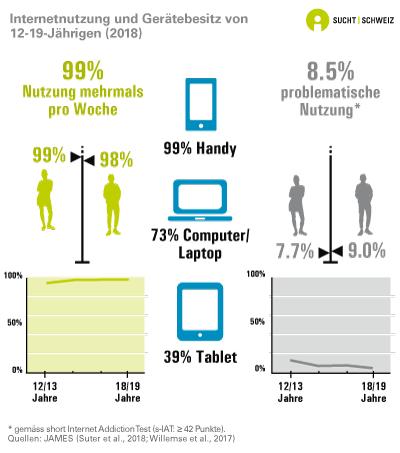 Usage d'internet et possession d'appareils chez les 12-19 ans