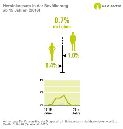 Heroinkonsum in der Bevölkerung ab 15 Jahren