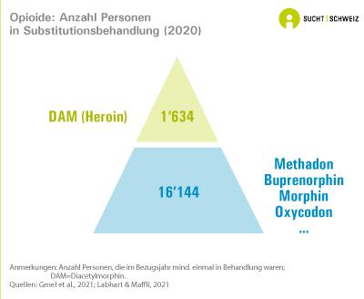 Opioide: Anzahl Personen in Substitutionsbehandlung