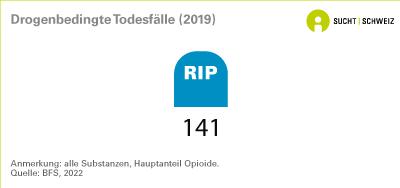 Drogenbedingte Todesfälle
