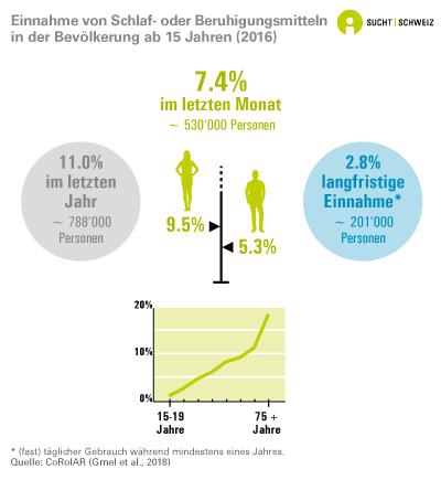 Einnahme von Schlaf- oder Beruhigungsmitteln in der Bevölkerung ab 15 Jahren