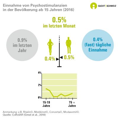 Einnahme von Psychostimulanzien in der Bevölkerung ab 15 Jahren