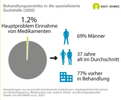 Sucht Statistik Deutschland 2021