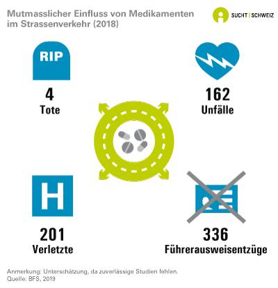 Influence présumée de la consommation de médicaments dans la circulation routière