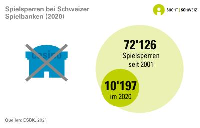Spielsperren bei Schweizer Spielbanken
