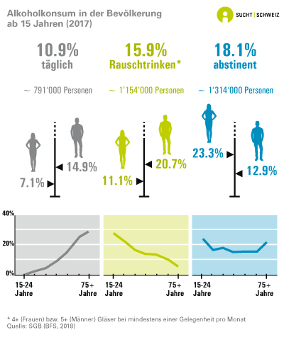 Alkoholkonsum in der Bevölkerung