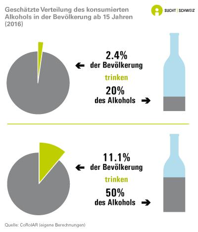 Geschätzte Verteilung des konsumierten Alkohols in der Bevölkerung ab 15 Jahren