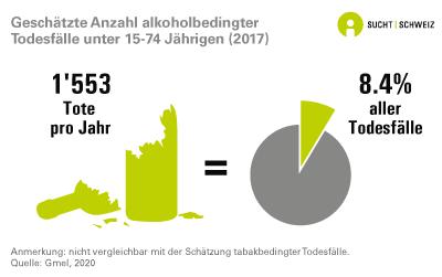 Geschätzte Anzahl alkoholbedingter