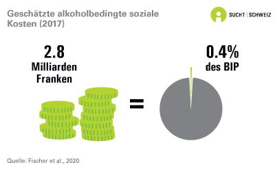 Geschätzte alkoholbedingte soziale