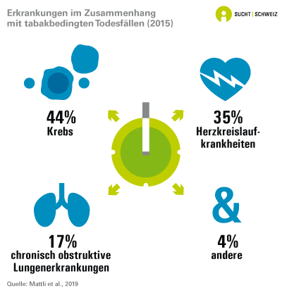 Erkrankungen im Zusammenhang mit tabakbedingten Todesfällen