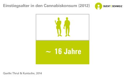 Einstiegsalter in den Cannabiskonsum (2012)