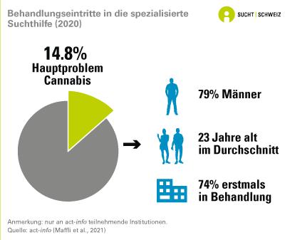 Cannabis: Behandlungseintritte in die spezialisierte Suchthilfe