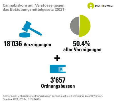 Cannabiskonsum: Verstösse gegen das Betäubungsmittelgesetz (2016)