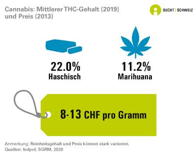 Cannabis: Mittlerer THC-Gehalt und Preis
